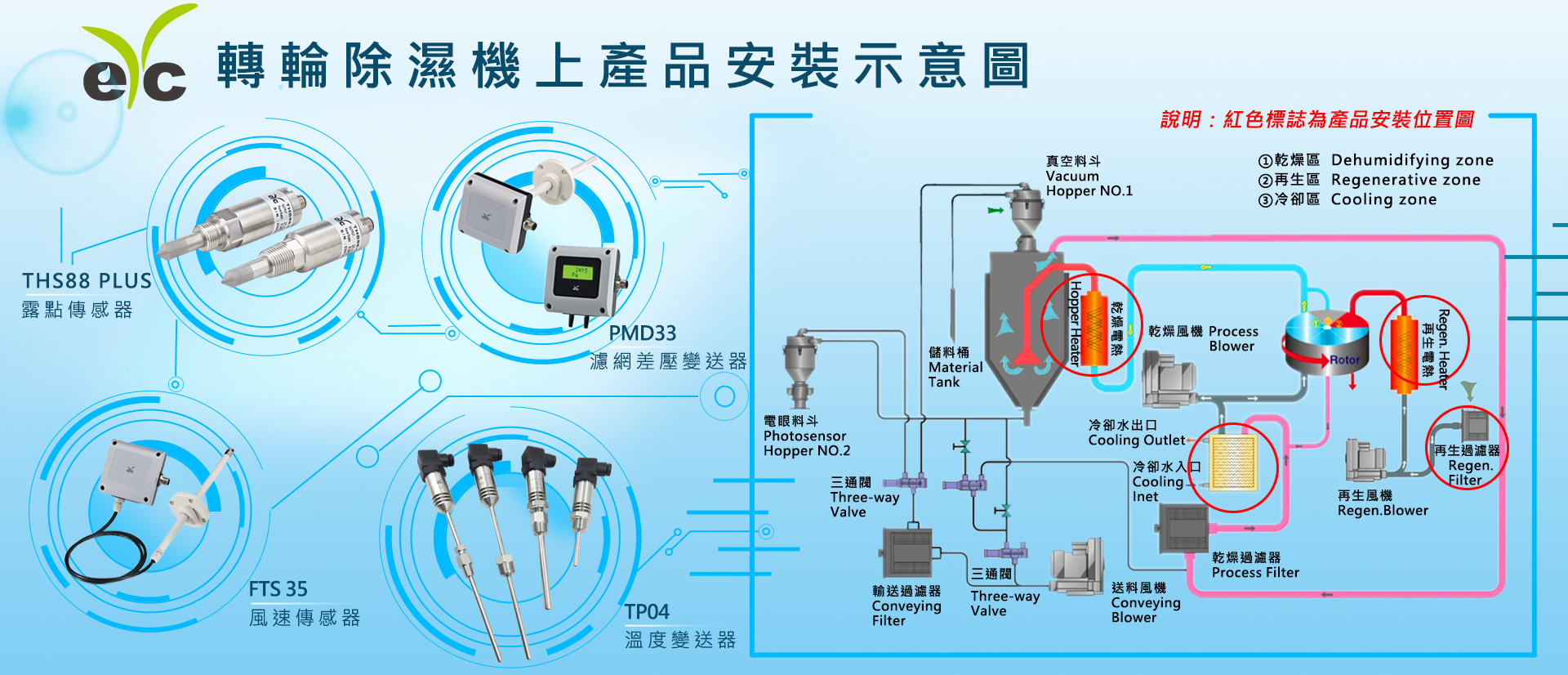 Product-installation-diagram-of-rotary-dehumidifier-tw1.jpg