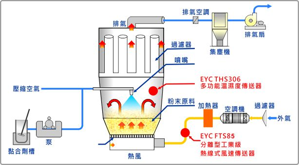 eyc-temperature-_-humidity-and-air-velocity-of-hot-wind-monitoring-tc-3.jpg